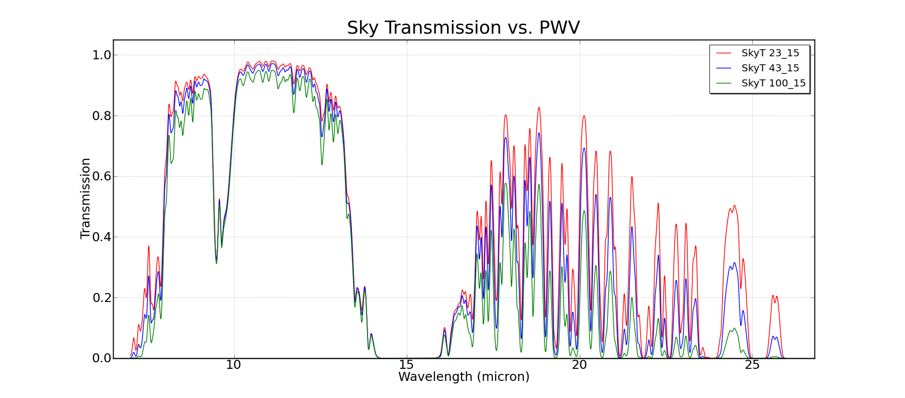 ciclurile solare+incalzirea planetei - Pagina 2 SkyTrans_PWV